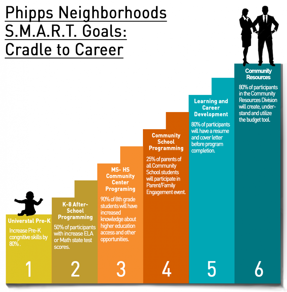 Phipps Neighborhoods SMART Goals